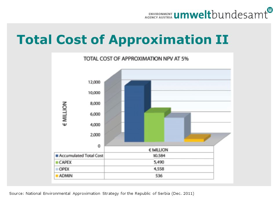 Total Cost of Approximation II Source: National Environmental Approximation Strategy for the Republic of Serbia (Dec.