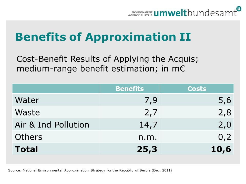 Benefits of Approximation II BenefitsCosts Water7,95,6 Waste2,72,8 Air & Ind Pollution14,72,0 Othersn.m.0,2 Total25,310,6 Cost-Benefit Results of Applying the Acquis; medium-range benefit estimation; in m€ Source: National Environmental Approximation Strategy for the Republic of Serbia (Dec.