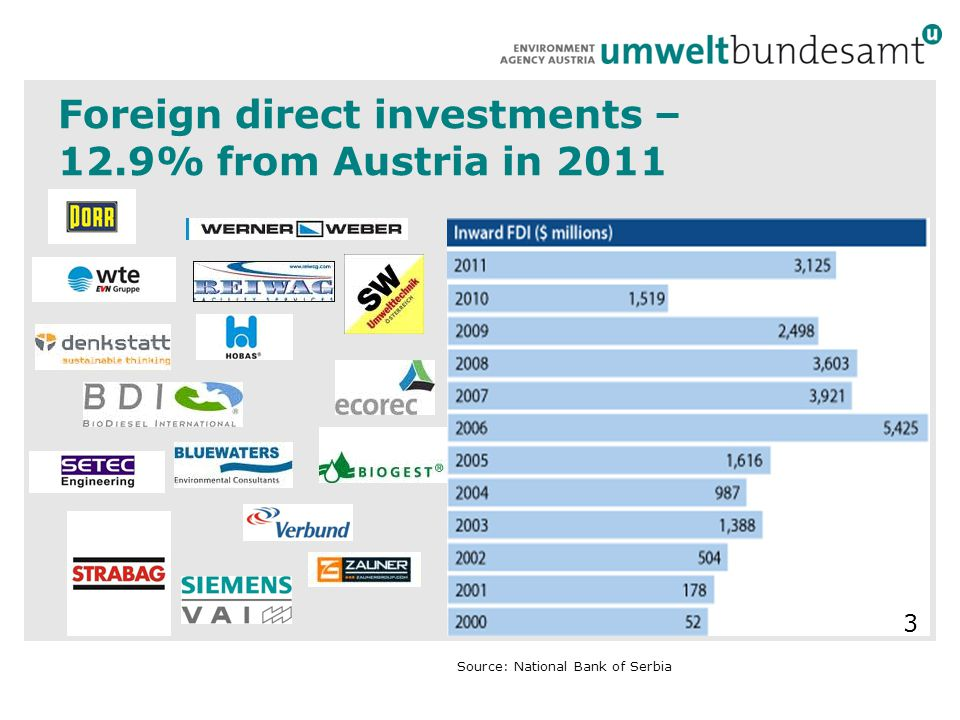 Foreign direct investments – 12.9% from Austria in 2011 Source: National Bank of Serbia 3