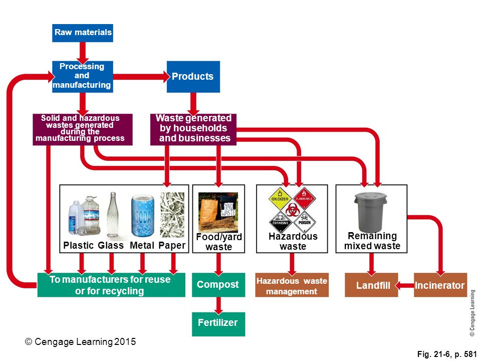 © Cengage Learning 2015 Fig. 21-6, p. 581 Raw materials Processing and manufacturing Products Solid and hazardous wastes generated during the manufact