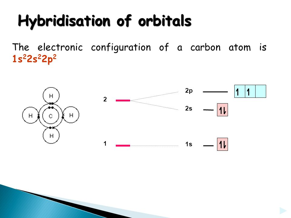 HYBRIDISATION OF ORBITALS If you provide a bit of energy you can promote (lift) one of the s electrons into a p orbital.