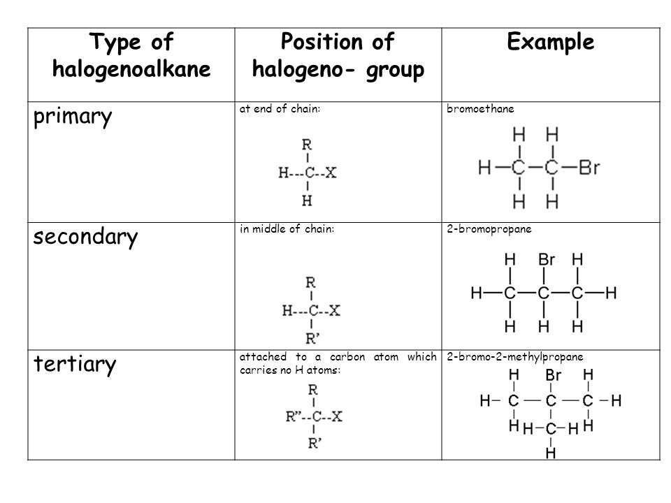 Type of halogenoalkane Position of halogeno- group Example primary at end of chain:bromoethane secondary in middle of chain:2-bromopropane tertiary at