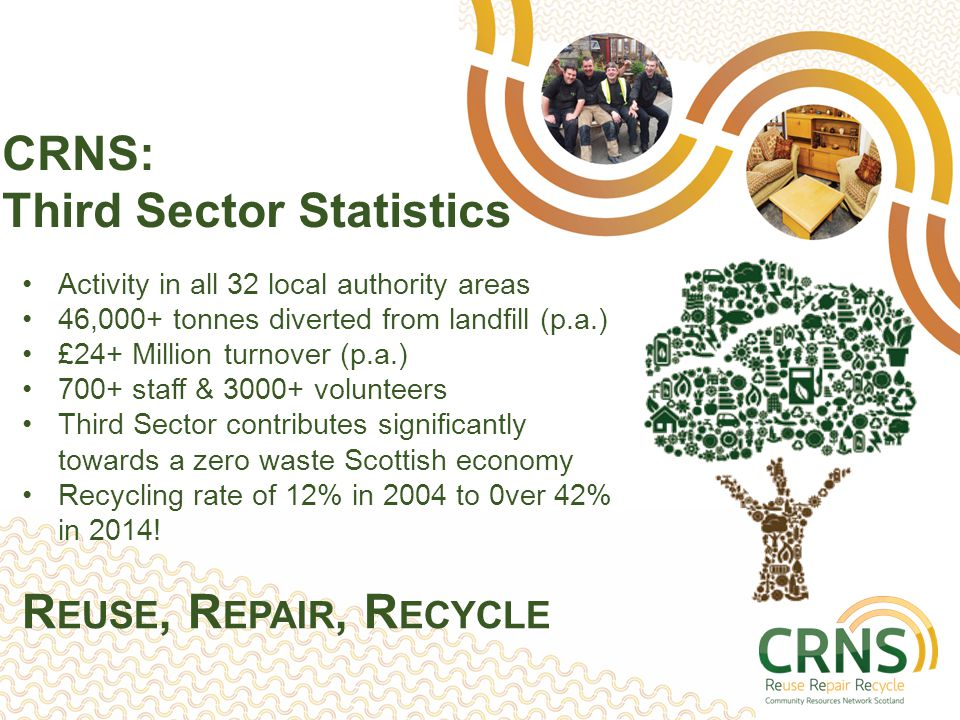 Activity in all 32 local authority areas 46,000+ tonnes diverted from landfill (p.a.) £24+ Million turnover (p.a.) 700+ staff & 3000+ volunteers Third Sector contributes significantly towards a zero waste Scottish economy Recycling rate of 12% in 2004 to 0ver 42% in 2014.