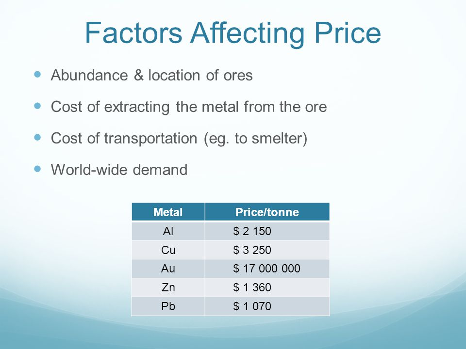 Factors Affecting Price Abundance & location of ores Cost of extracting the metal from the ore Cost of transportation (eg.