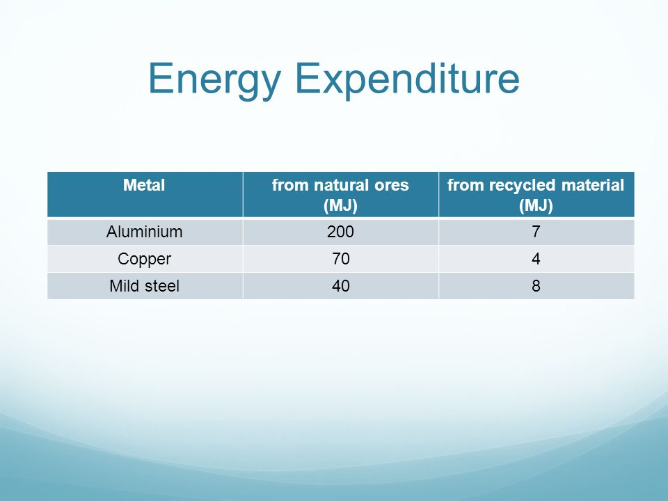 Energy Expenditure Metalfrom natural ores (MJ) from recycled material (MJ) Aluminium2007 Copper704 Mild steel408