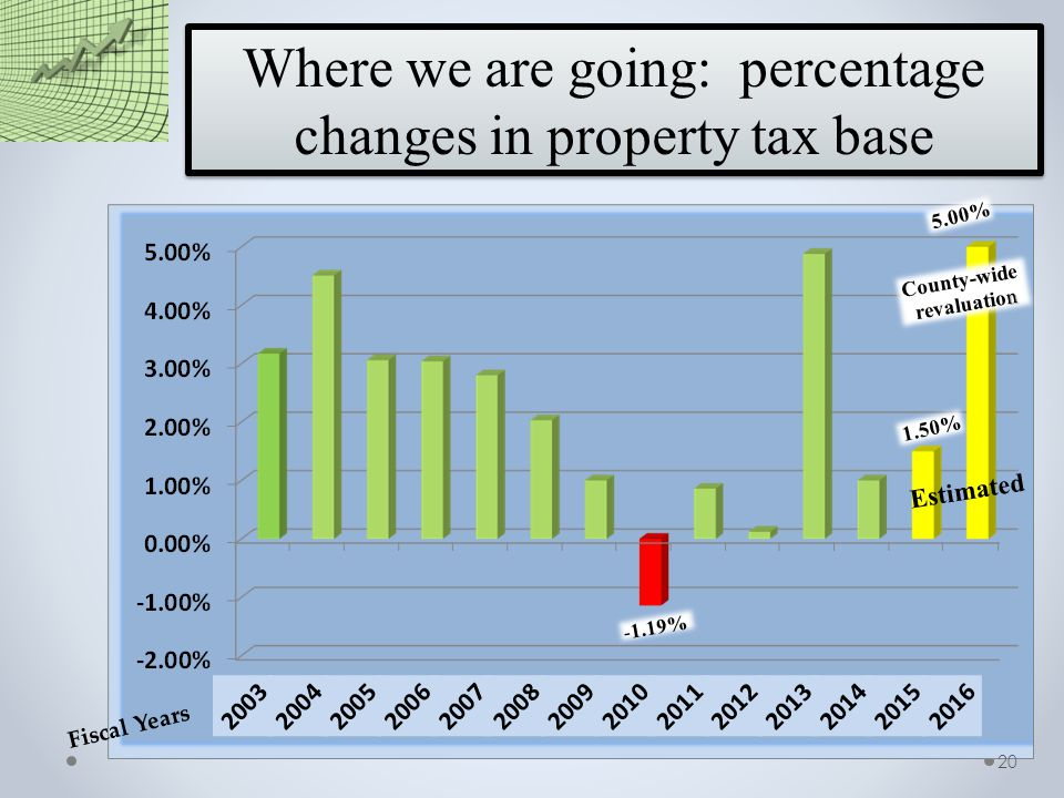 Where we are going: percentage changes in property tax base Fiscal Years 1.50% 5.00% Estimated County-wide n revaluation 20