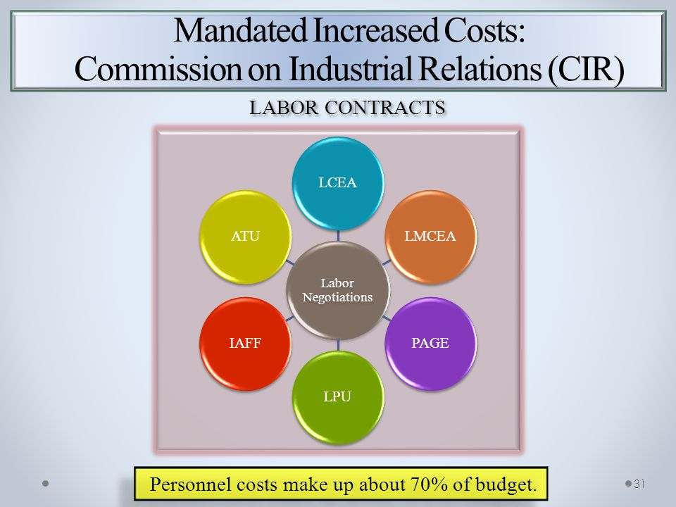 Mandated Increased Costs: Commission on Industrial Relations (CIR) Personnel costs make up about 70% of budget.