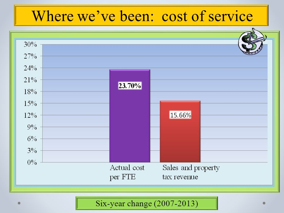 Where we've been: cost of service Six-year change (2007-2013)
