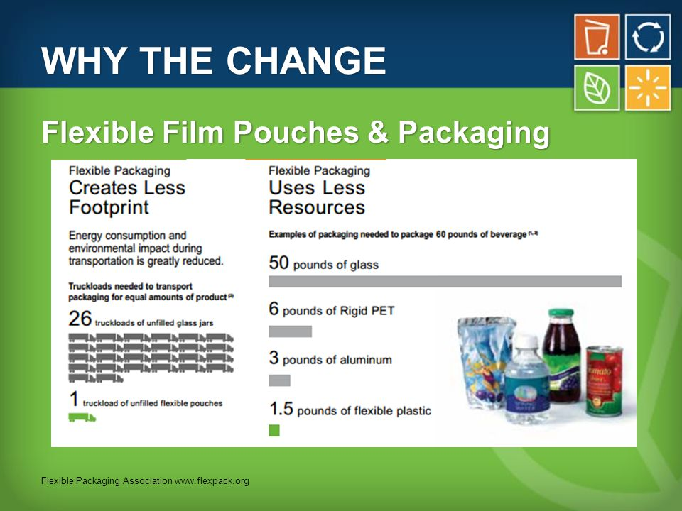 WHY THE CHANGE Flexible Film Pouches & Packaging Flexible Packaging Association www.flexpack.org