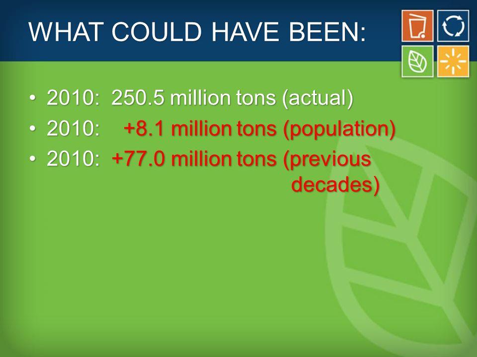 EVOLVING TON & MRFS More glassMore glass More plasticMore plastic Less paperLess paper Lower revenuesLower revenues Higher costsHigher costs