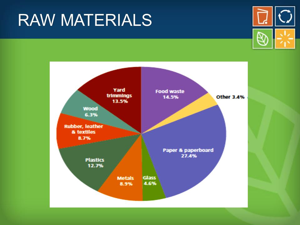 2012 Generation by Product Type EPA MUNICIPAL SOLID WASTE IN THE UNITED STATES: 2012 FACTS AND FIGURES