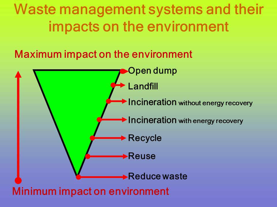 Waste management systems and their impacts on the environment Reuse Reduce waste Recycle Incineration with energy recovery Open dump Landfill Incineration without energy recovery Maximum impact on the environment Minimum impact on environment