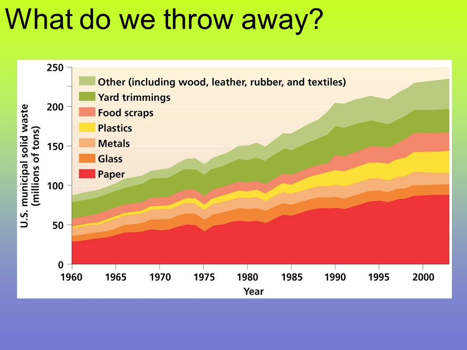 What do we throw away