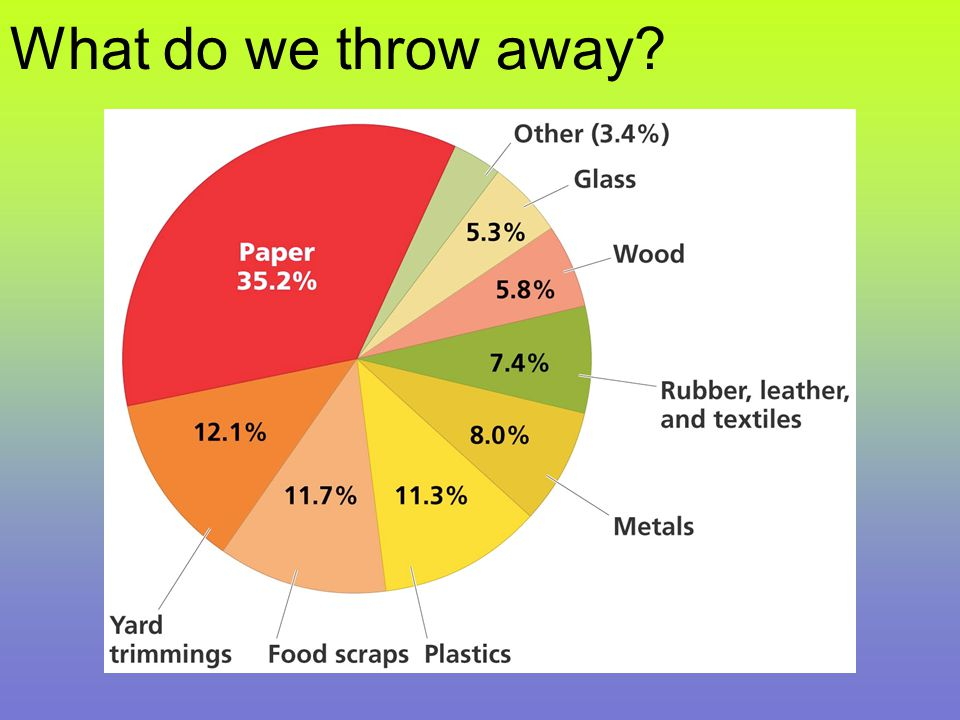Why do we recycle.