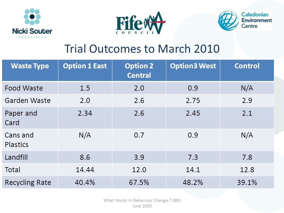 Trial Outcomes to March 2010 Waste TypeOption 1 EastOption 2 Central Option3 WestControl Food Waste1.52.00.9N/A Garden Waste2.02.62.752.9 Paper and Ca