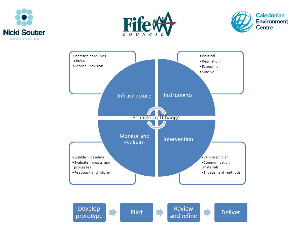 Campaign plan Communication materials Engagement methods Establish baseline Evaluate impacts and processes Feedback and inform Political Regulation Ec