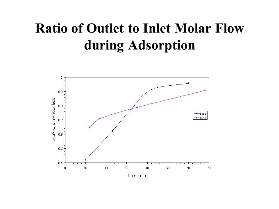 Ratio of Outlet to Inlet Molar Flow during Adsorption