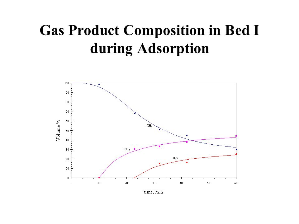 Gas Product Composition in Bed I during Adsorption