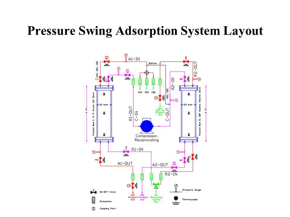 Pressure Swing Adsorption Apparatus