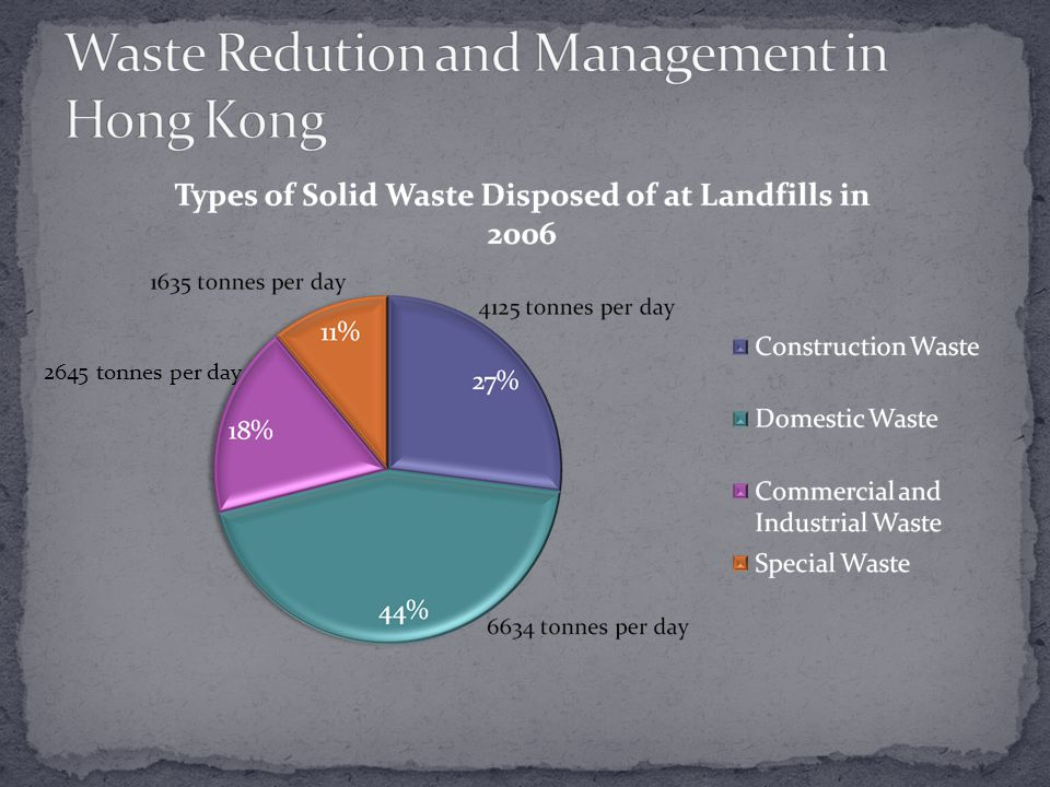 Growing Waste loads The population has grown by more than one million people and each person is throwing away more waste.