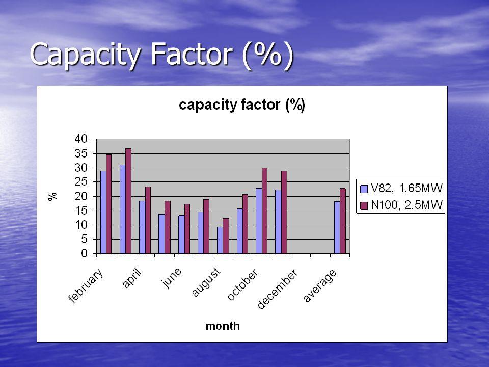 Capacity Factor (%)