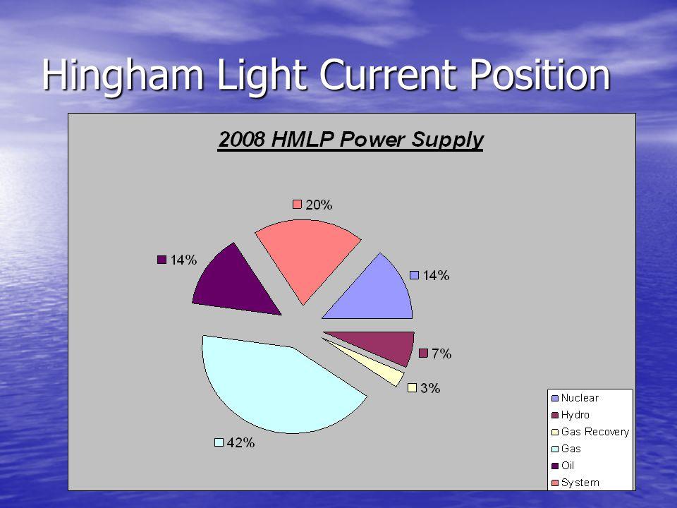 Why Hingham.