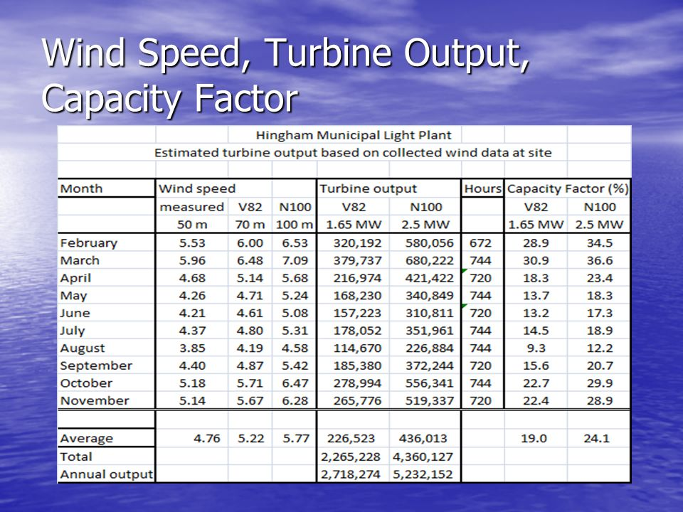 Wind Speed, Turbine Output, Capacity Factor