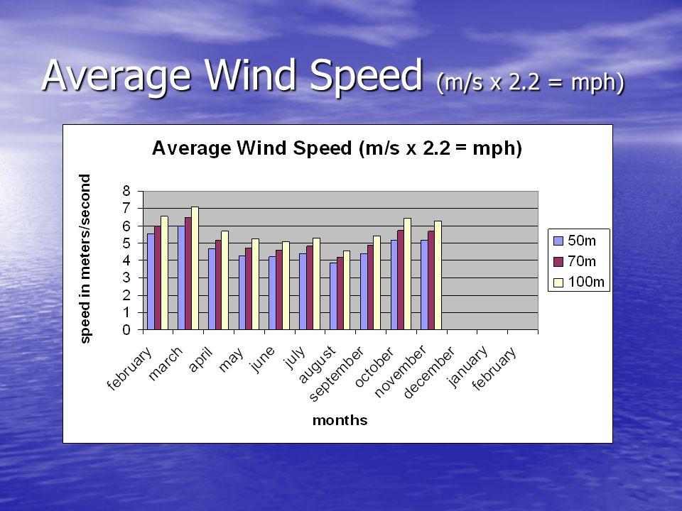 Average Wind Speed (m/s x 2.2 = mph)