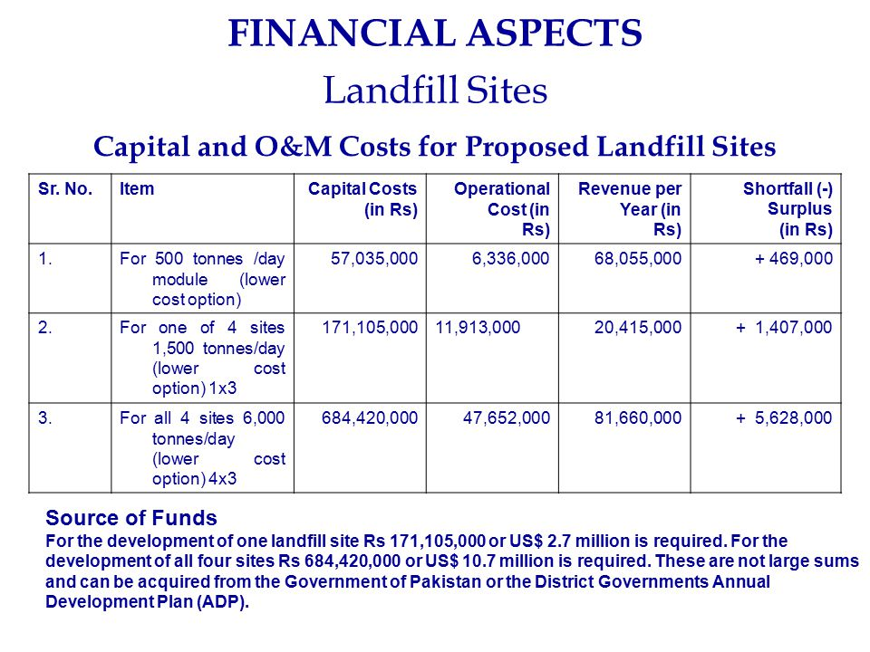 FINANCIAL ASPECTS Landfill Sites Sr. No.ItemCapital Costs (in Rs) Operational Cost (in Rs) Revenue per Year (in Rs) Shortfall (-) Surplus (in Rs) 1.Fo