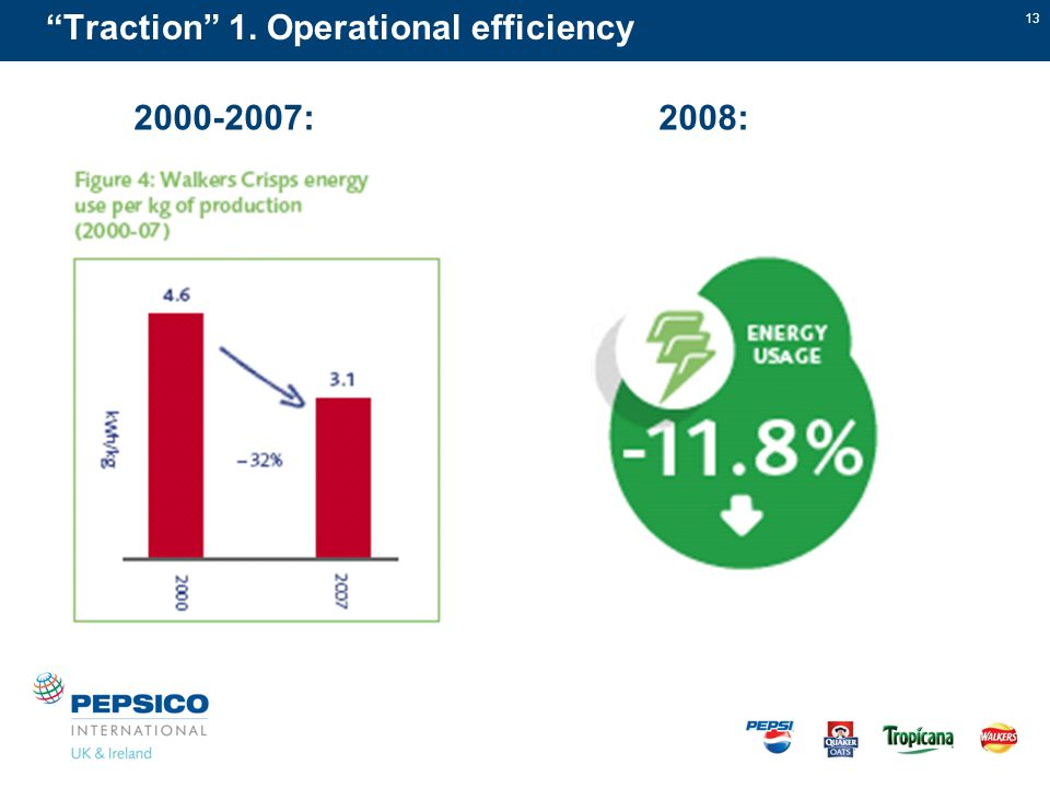 13 Traction 1. Operational efficiency 2000-2007:2008:
