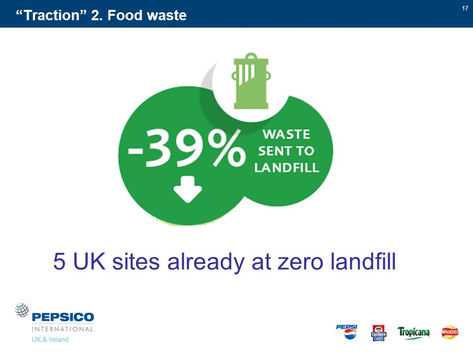 17 Traction 2. Food waste 5 UK sites already at zero landfill