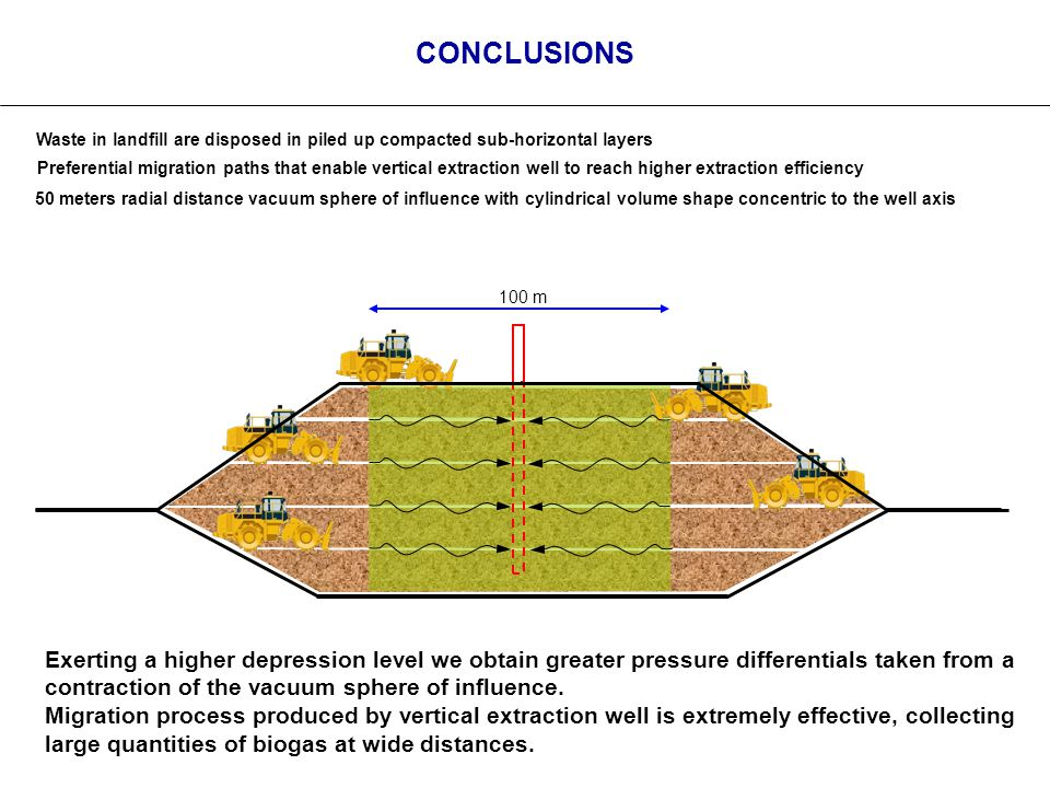 CONCLUSIONS Waste in landfill are disposed in piled up compacted sub-horizontal layers Preferential migration paths that enable vertical extraction well to reach higher extraction efficiency 50 meters radial distance vacuum sphere of influence with cylindrical volume shape concentric to the well axis 100 m Exerting a higher depression level we obtain greater pressure differentials taken from a contraction of the vacuum sphere of influence.