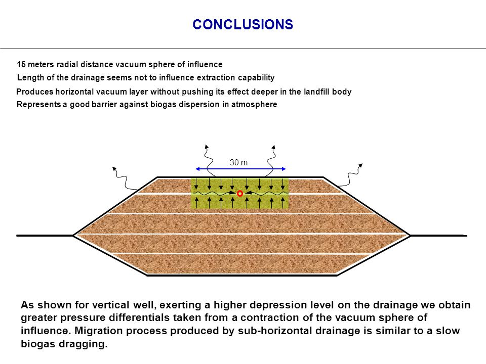 CONCLUSIONS 15 meters radial distance vacuum sphere of influence Length of the drainage seems not to influence extraction capability Produces horizontal vacuum layer without pushing its effect deeper in the landfill body 30 m As shown for vertical well, exerting a higher depression level on the drainage we obtain greater pressure differentials taken from a contraction of the vacuum sphere of influence.
