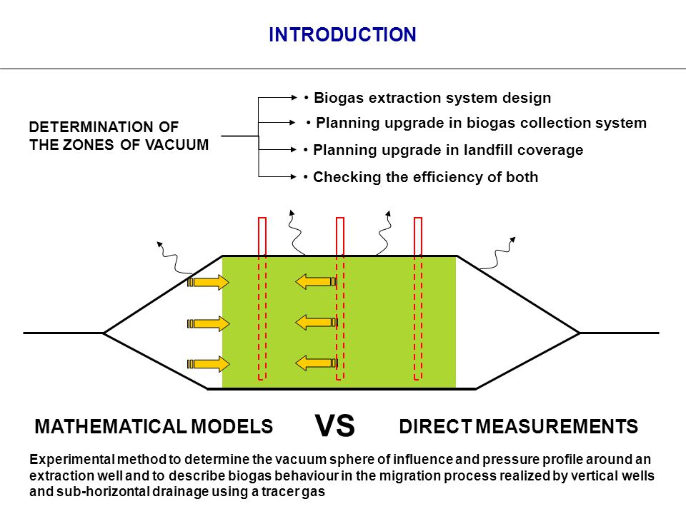 INTRODUCTION DETERMINATION OF THE ZONES OF VACUUM Planning upgrade in biogas collection system Planning upgrade in landfill coverage Checking the efficiency of both Biogas extraction system design MATHEMATICAL MODELS DIRECT MEASUREMENTS VS Experimental method to determine the vacuum sphere of influence and pressure profile around an extraction well and to describe biogas behaviour in the migration process realized by vertical wells and sub-horizontal drainage using a tracer gas