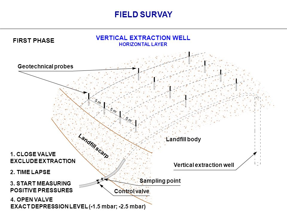 FIELD SURVAY FIRST PHASE Landfill body Landfill scarp Vertical extraction well Control valve Sampling point Geotechnical probes 1.