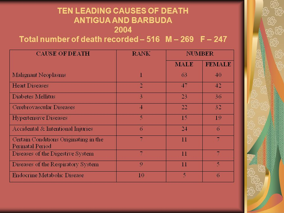 TEN LEADING CAUSES OF DEATH ANTIGUA AND BARBUDA 2004 Total number of death recorded – 516 M – 269 F – 247