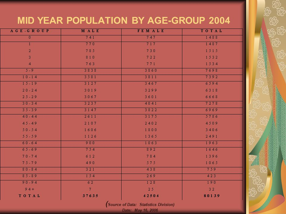 MID YEAR POPULATION BY AGE-GROUP 2004 ( Source of Data: Statistics Division) Date: May 16, 2006