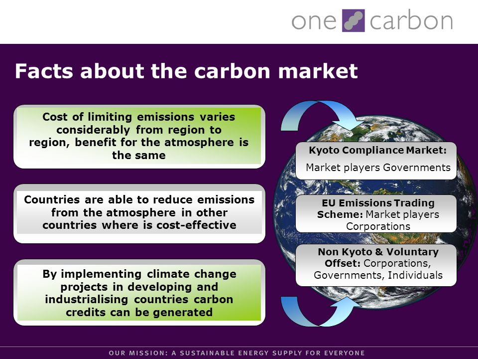 Facts about the carbon market Countries are able to reduce emissions from the atmosphere in other countries where is cost-effective By implementing climate change projects in developing and industrialising countries carbon credits can be generated Cost of limiting emissions varies considerably from region to region, benefit for the atmosphere is the same Kyoto Compliance Market: Market players Governments EU Emissions Trading Scheme: Market players Corporations Non Kyoto & Voluntary Offset: Corporations, Governments, Individuals