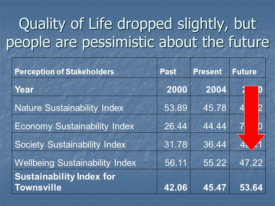 Perception of StakeholdersPastPresentFuture Year200020042010 Nature Sustainability Index53.8945.7841.22 Economy Sustainability Index26.4444.4478.00 Society Sustainability Index31.7836.4448.11 Wellbeing Sustainability Index56.1155.2247.22 Sustainability Index for Townsville42.0645.4753.64 Quality of Life dropped slightly, but people are pessimistic about the future