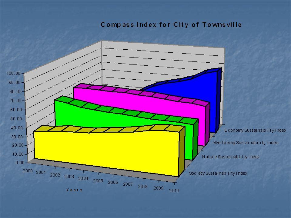 The Perception in Detail Perception of StakeholdersPastPresentFuture Year200020042010 Nature Sustainability Index53.8945.7841.22 Economy Sustainability Index26.4444.4478.00 Society Sustainability Index31.7836.4448.11 Wellbeing Sustainability Index56.1155.2247.22 Sustainability Index for Townsville42.0645.4753.64