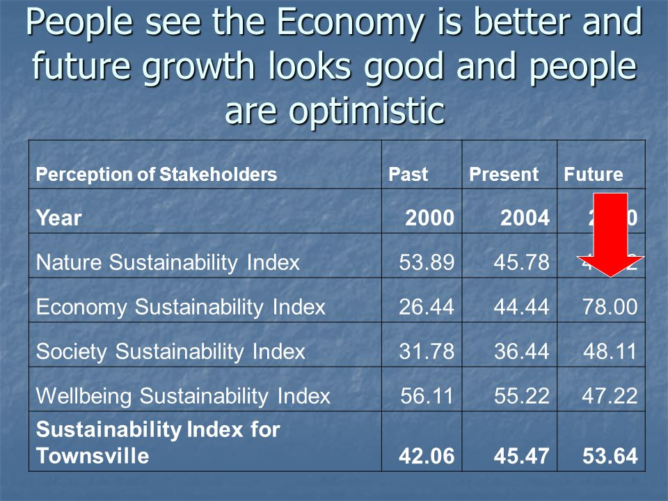Perception of StakeholdersPastPresentFuture Year200020042010 Nature Sustainability Index53.8945.7841.22 Economy Sustainability Index26.4444.4478.00 Society Sustainability Index31.7836.4448.11 Wellbeing Sustainability Index56.1155.2247.22 Sustainability Index for Townsville42.0645.4753.64 People see the Economy is better and future growth looks good and people are optimistic