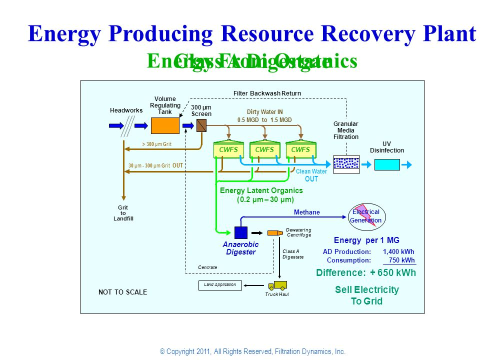 Energy Producing Resource Recovery Plant  Volume Adjustable Carbon – Negative Footprint: 50 x 50 per MGD © Copyright 2011, All Rights Reserved, Filtration Dynamics, Inc.