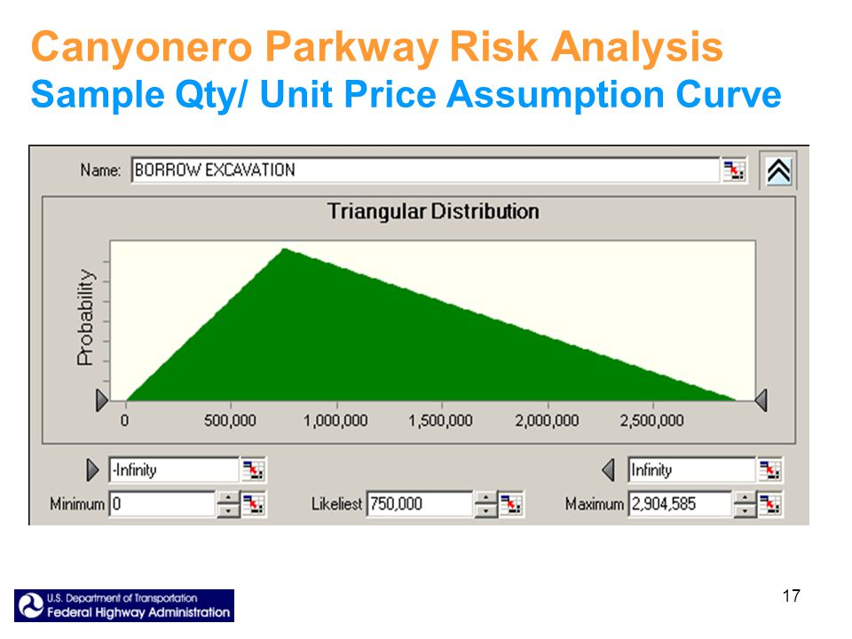 17 Canyonero Parkway Risk Analysis Sample Qty/ Unit Price Assumption Curve