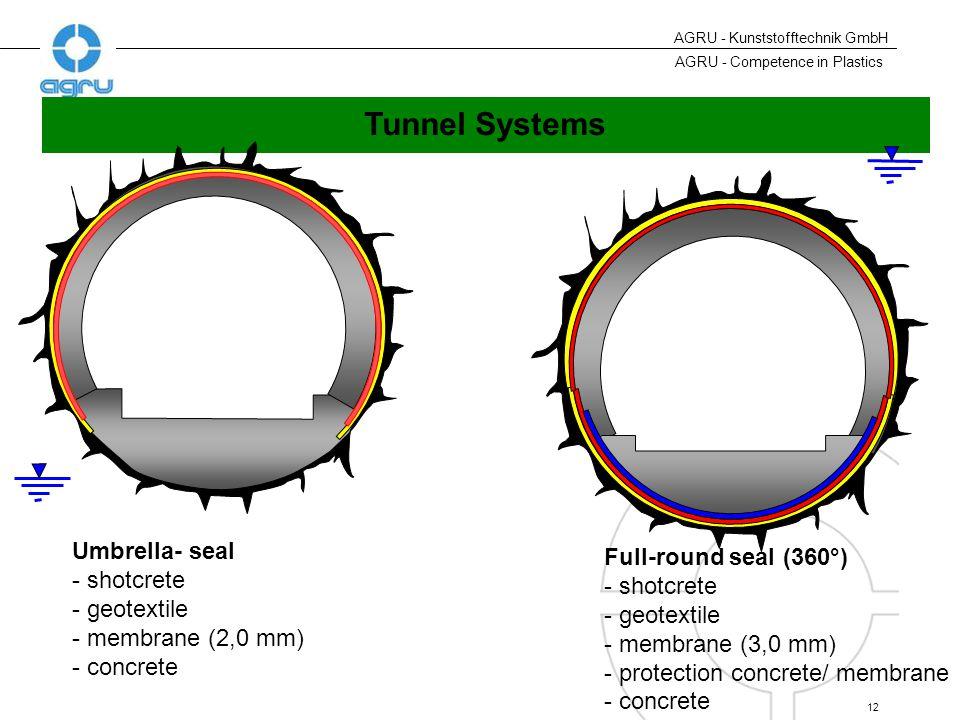 AGRU - Competence in Plastics 12 AGRU - Kunststofftechnik GmbH Umbrella- seal - shotcrete - geotextile - membrane (2,0 mm) - concrete Full-round seal (360°) - shotcrete - geotextile - membrane (3,0 mm) - protection concrete/ membrane - concrete Tunnel Systems