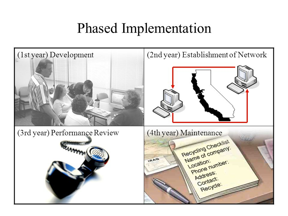Phased Implementation (1st year) Development(2nd year) Establishment of Network (3rd year) Performance Review(4th year) Maintenance