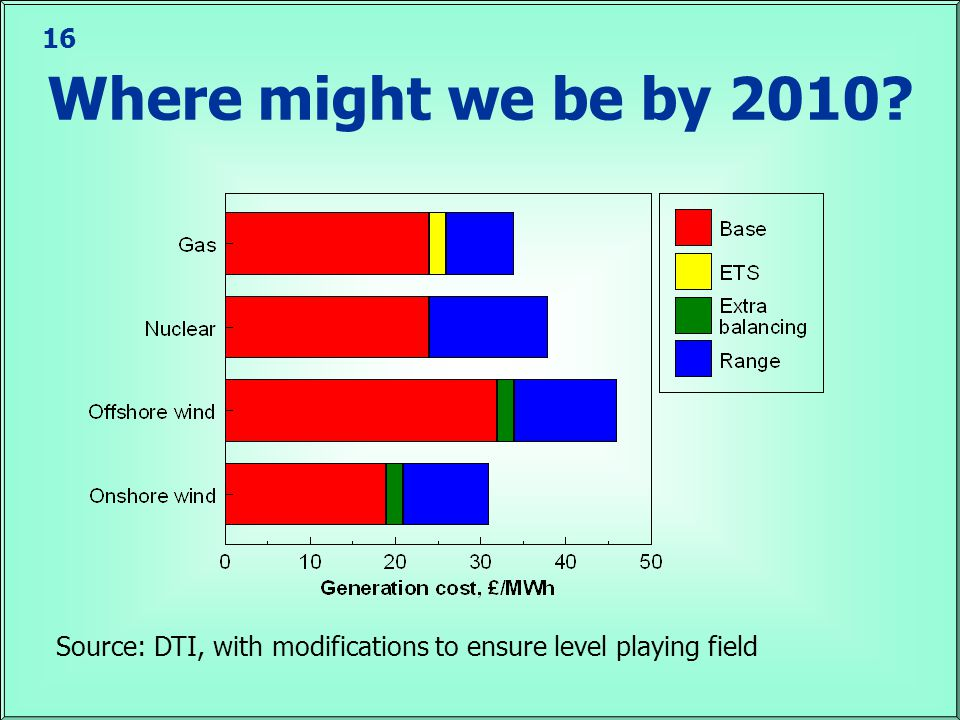 16 Where might we be by 2010 Source: DTI, with modifications to ensure level playing field