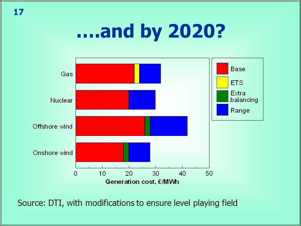 17 ….and by 2020 Source: DTI, with modifications to ensure level playing field