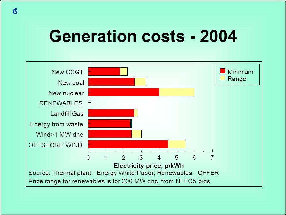 6 Generation costs - 2004 Source: Thermal plant - Energy White Paper; Renewables - OFFER Price range for renewables is for 200 MW dnc, from NFFO5 bids New CCGT New coal New nuclear RENEWABLES Landfill Gas Energy from waste Wind>1 MW dnc OFFSHORE WIND 01234567 Electricity price, p/kWh Minimum Range