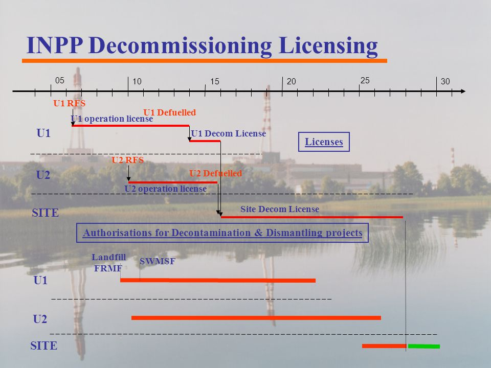 INPP Decommissioning Licensing U1 RFS U2 RFS U1 Defuelled U2 Defuelled 05 101520 25 30 Licenses U1 operation license U2 operation license U1 Decom License Site Decom License U1 U2 SITE Authorisations for Decontamination & Dismantling projects U1 U2 SITE Landfill FRMF SWMSF