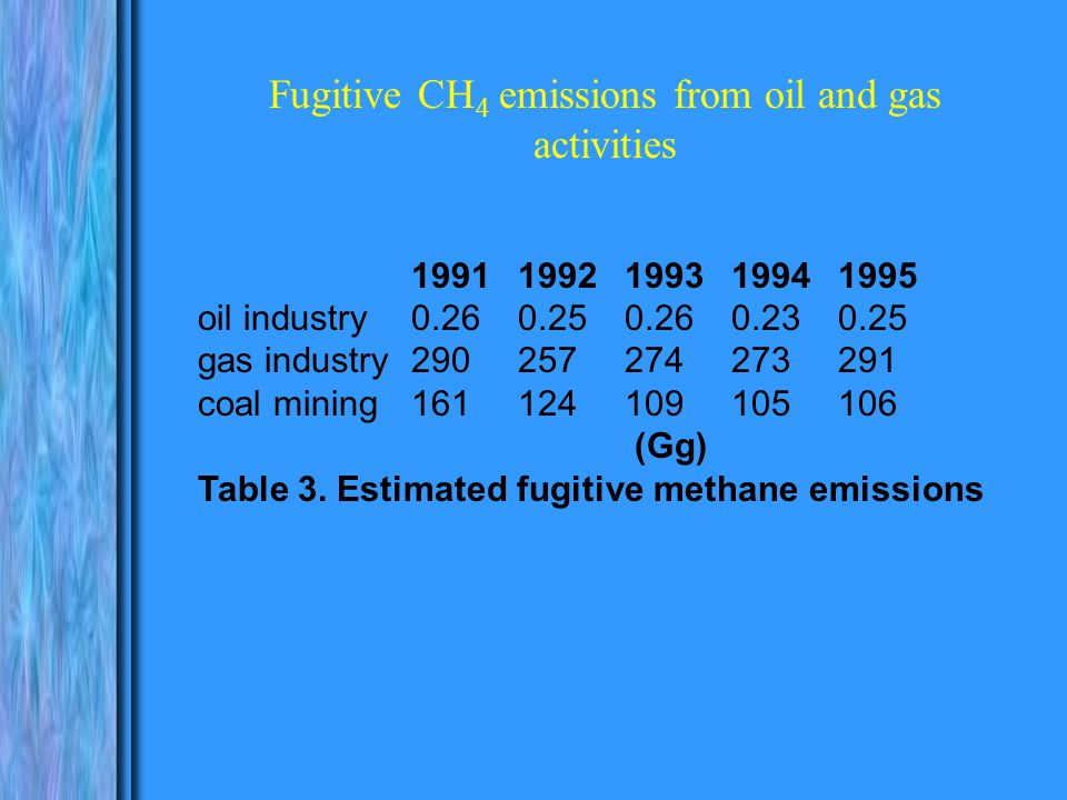 Fugitive CH 4 emissions from oil and gas activities 19911992199319941995 oil industry0.260.250.260.230.25 gas industry290257274273291 coal mining161124109105106 (Gg) Table 3.
